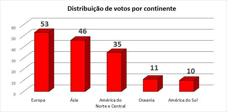 Distribuição votos da FIFA -- números absolutos