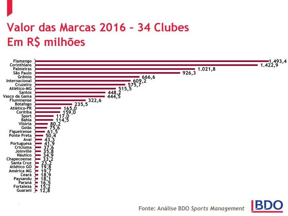 Segundo a BDO, quinta maior empresa de auditoria e consultoria do País, o Flamengo possui o maior valor de marca do futebol brasileiro: R$ 1,49 bilhão