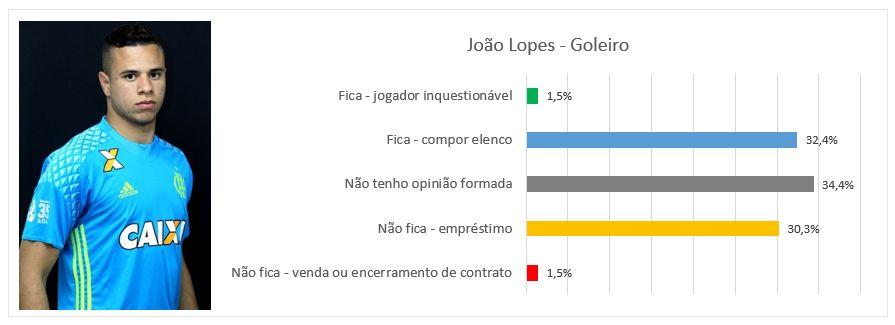 joao-lopes
